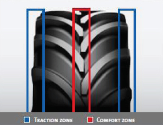 Tyre Traction Zone